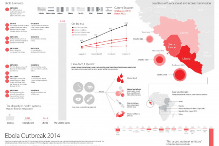 Ebola Outbreak 2014 Infographic