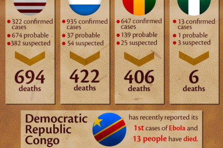 Ebola, Social Media & The Fight To Contain Contagion Infographic