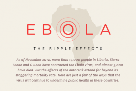 Ebola: The Ripple Effects Infographic