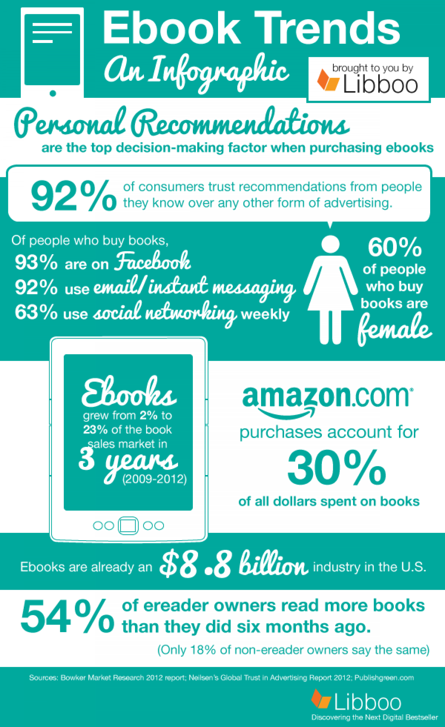 Ebook Trends Infographic
