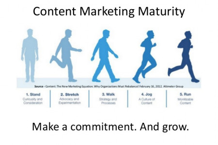 Ebriks-Content marketing growth chart Infographic