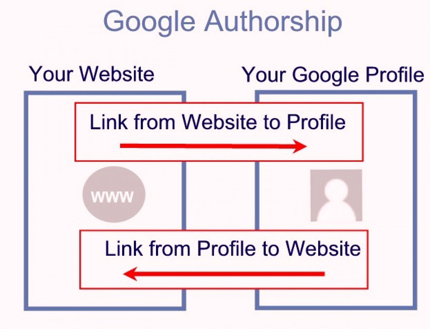 Ebriks-Google Authorship programme Infographic