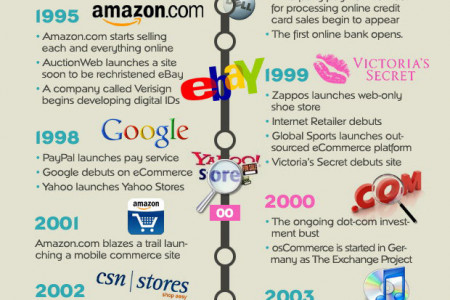 Ebriks-History of ecommerece bussiness Infographic