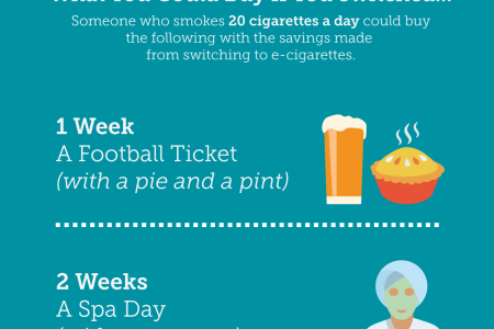 E-Cigarettes: What Could You Save? Infographic