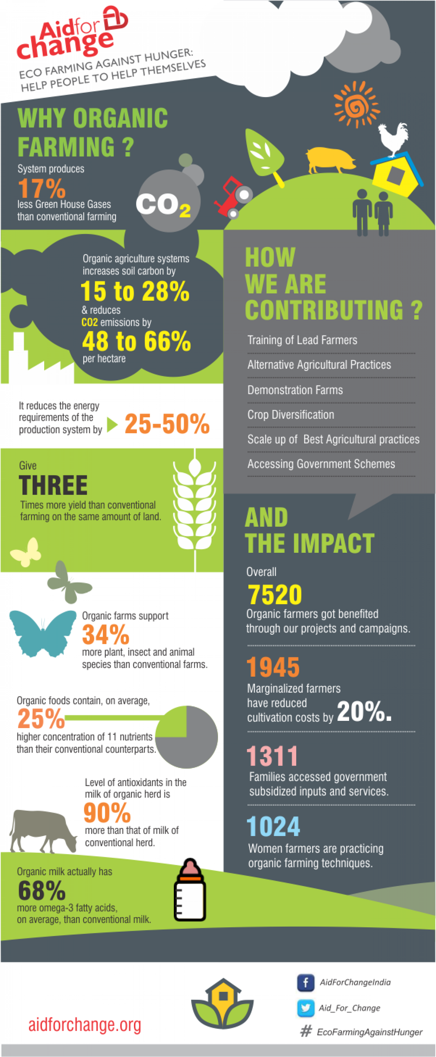 Eco Farming Against Hunger Infographic