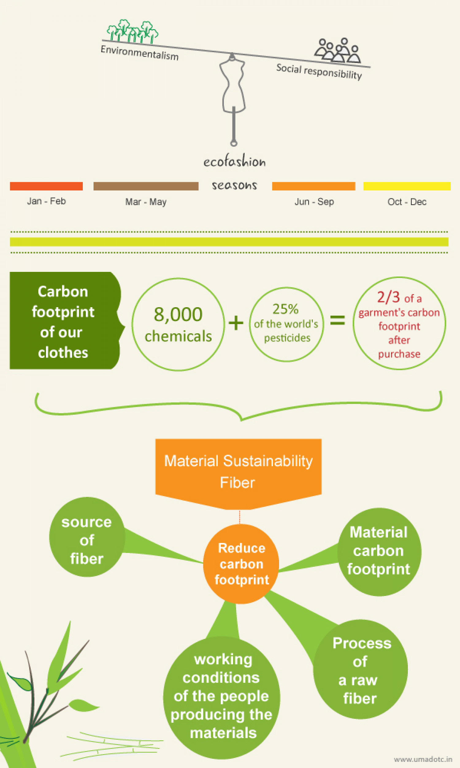 Eco Fashion Infographic