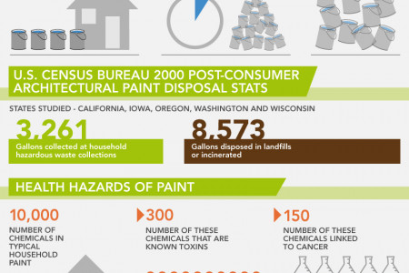 Eco-Friendly Paint Disposal, From Household to Industrial Infographic