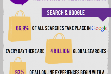 E-commerce - How Do We Search and Buy Online? Infographic