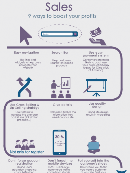 eCommerce: How to Increase Sales - 9 Ways to Boost Your Profits Infographic