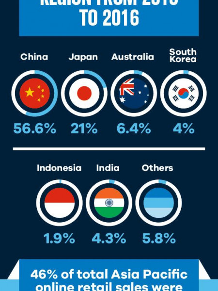 E-commerce in Asia Pacific Infographic