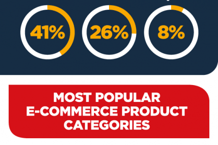 E-commerce in Czech Republic - Statistics and Trends Infographic