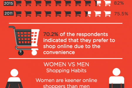 eCommerce in Hong Kong - Statistics and Trends Infographic