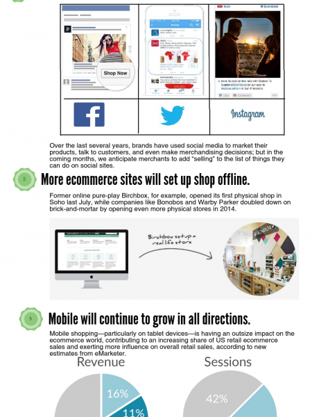 E-Commerce Predictions & Facts in 2015 Infographic