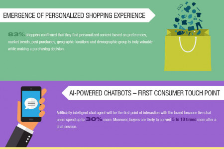 E-Commerce Stats And Trends You Can't Ignore In 2017 [Infographic] By Helios Infographic