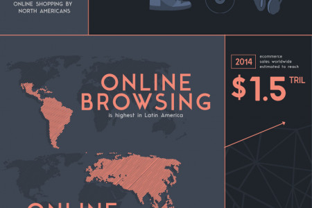 Ecommerce Trends Around the World Infographic