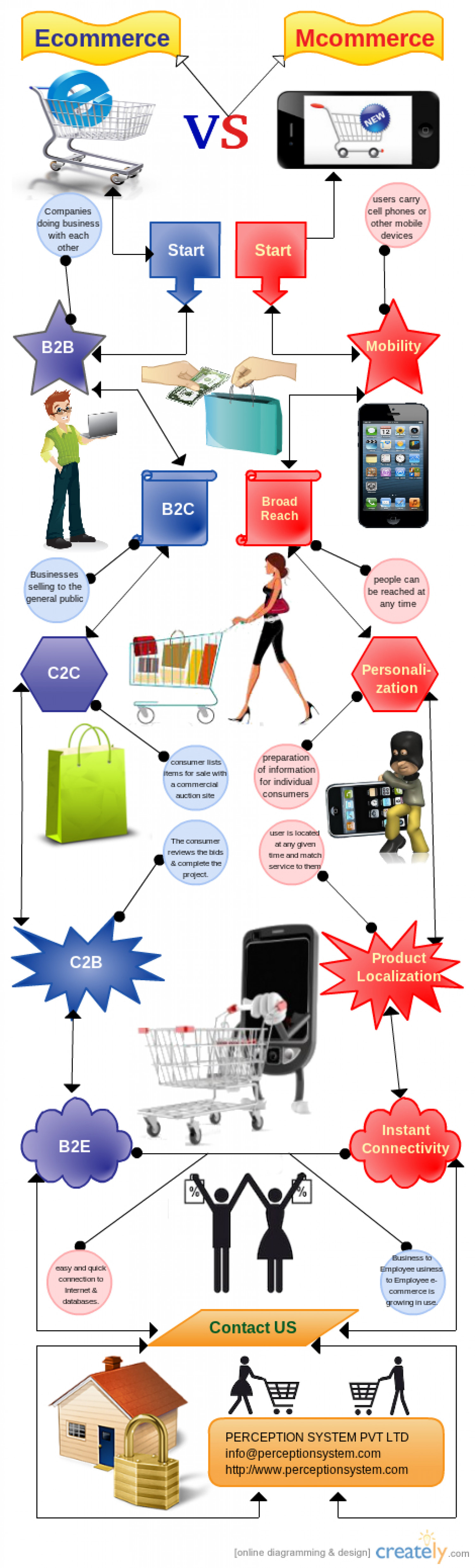 Ecommerce VS Mcommerce : Understanding The Differences Infographic