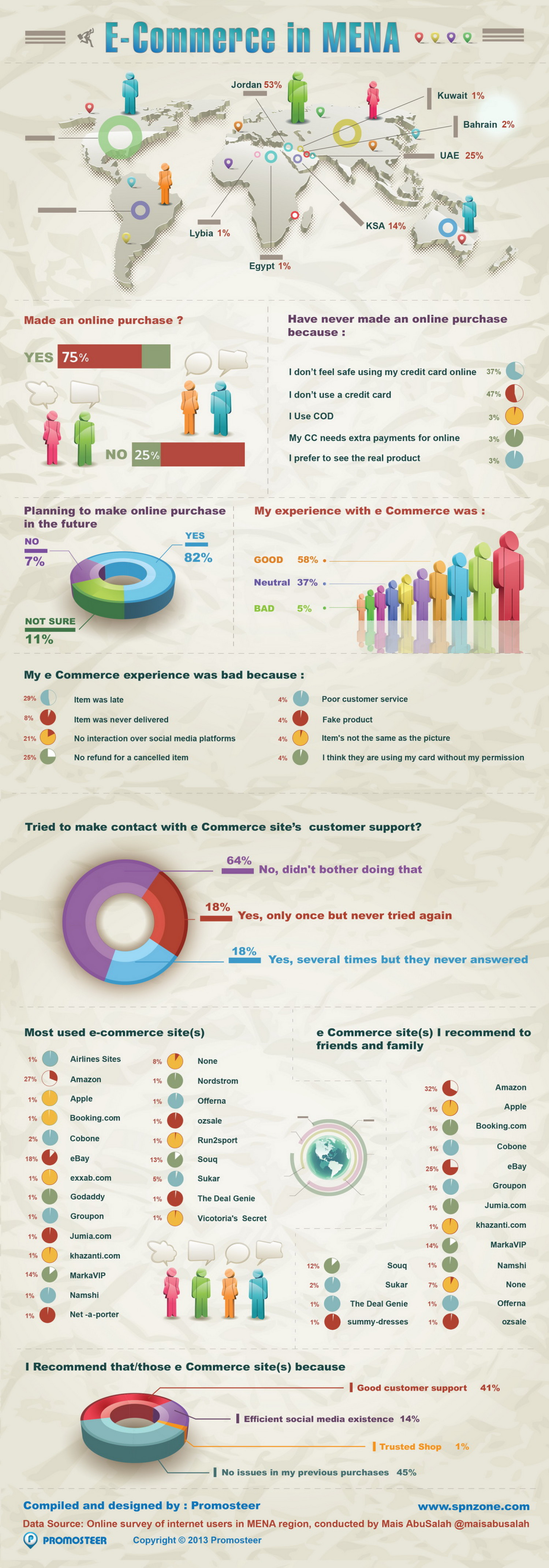 eCommere in MENA Infographic