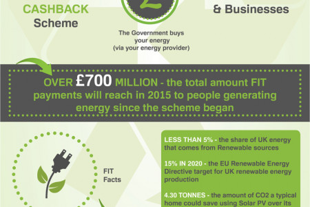 ECOnomic Benefits of the Feed-in Tariff Scheme Infographic