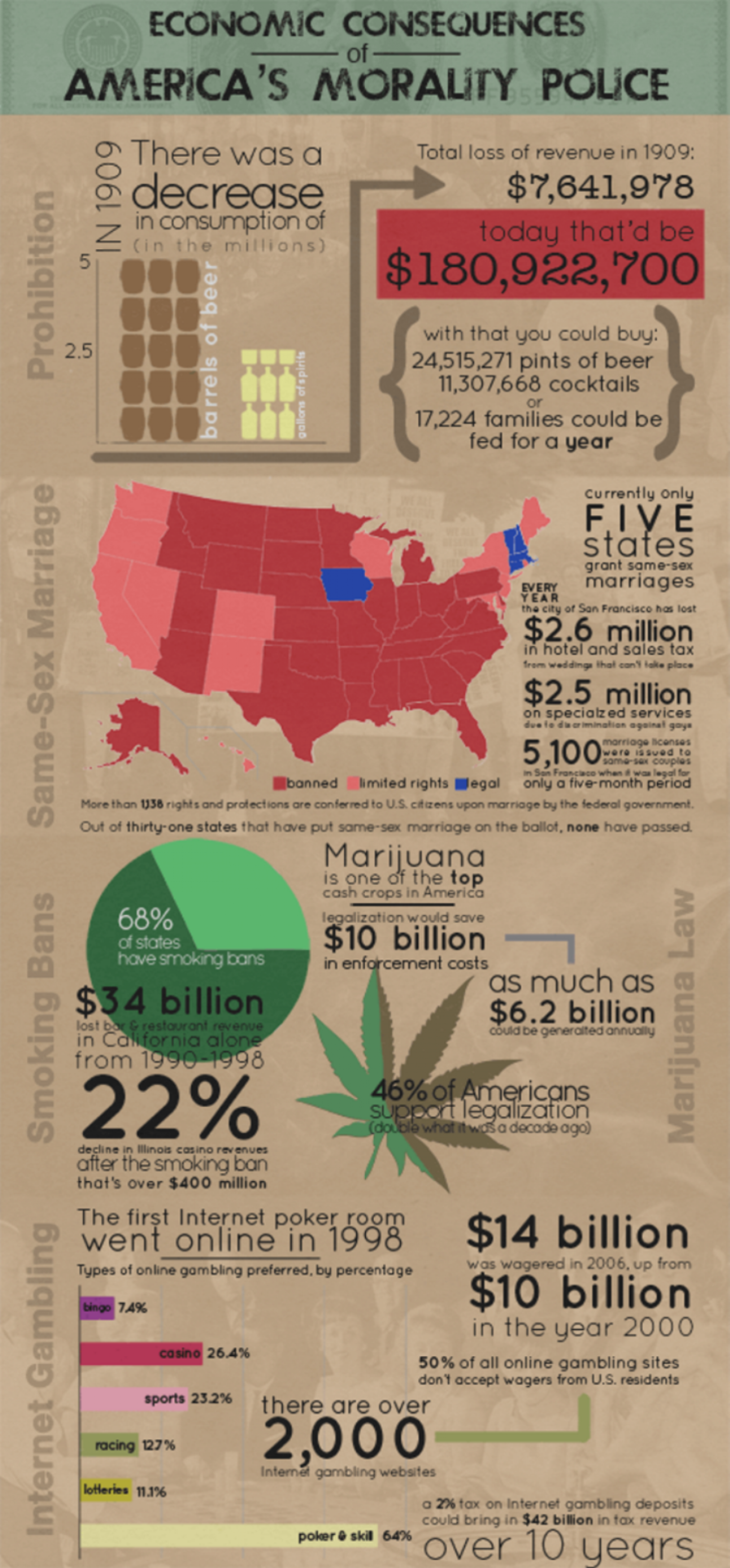 Economic Consequences Of Americas Morality Police Infographic