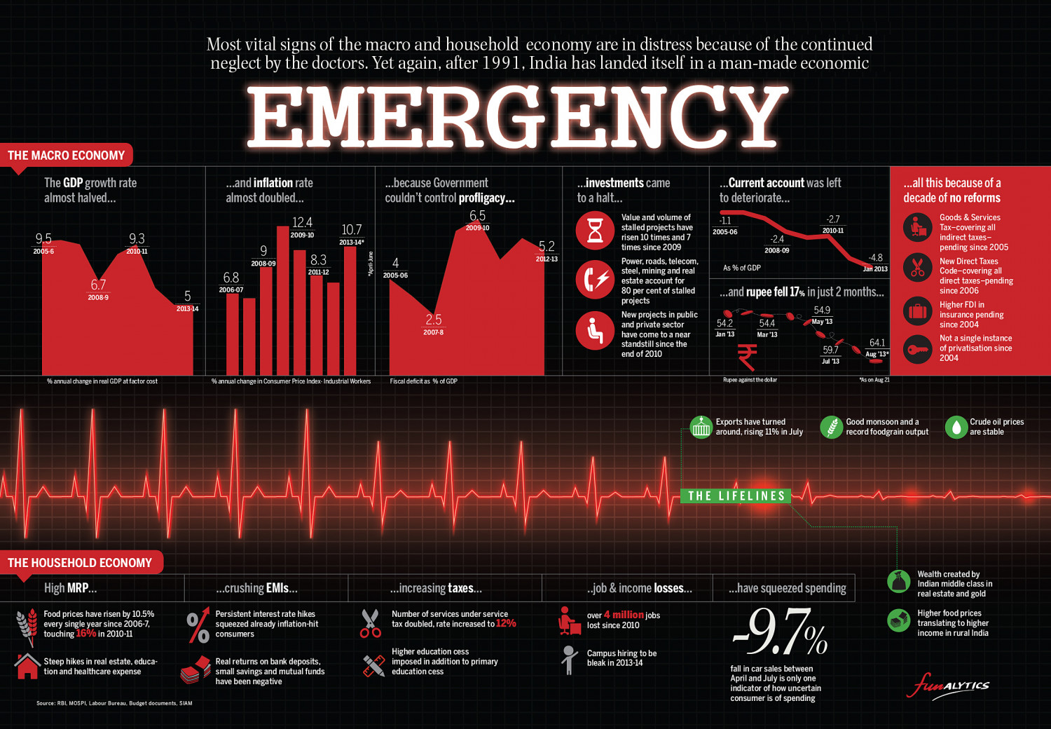 Economic Emergency in India Infographic