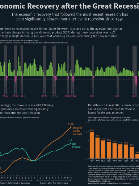 Economic Recovery after the Great Recession Infographic