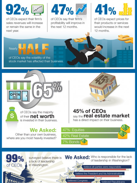 Economic Uncertainty Persists  Infographic