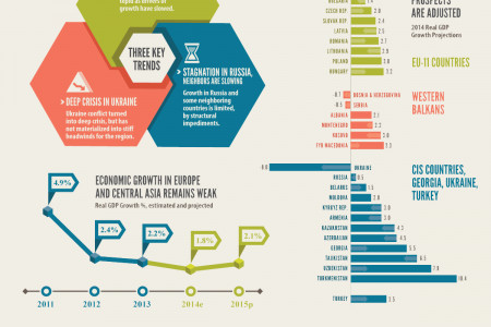 Economic Update for Europe and Central Asia Infographic