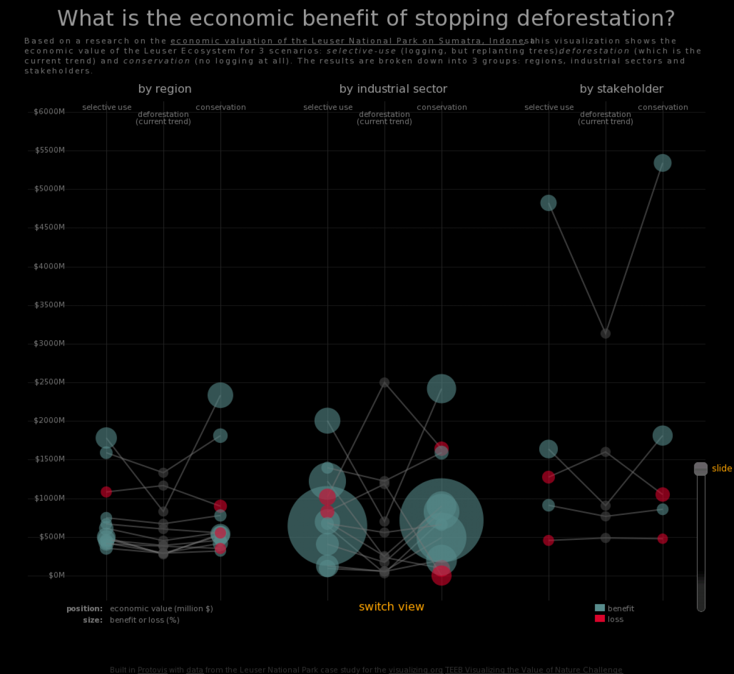 Economics of Ending Deforestation Infographic