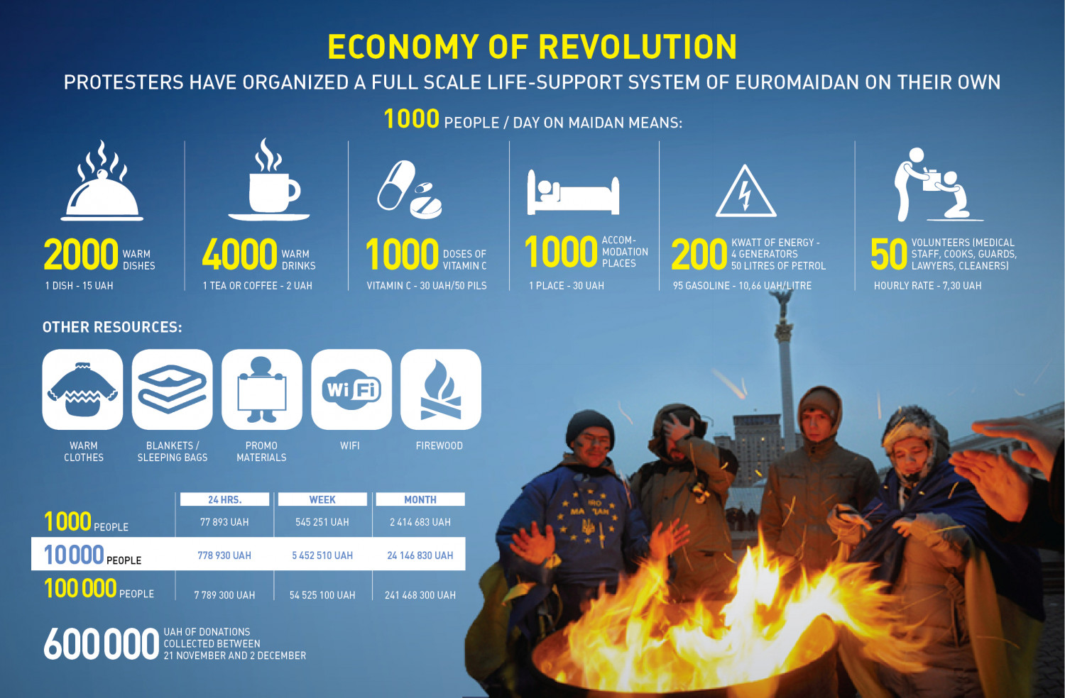 Economy of Revolution in Ukraine  Infographic