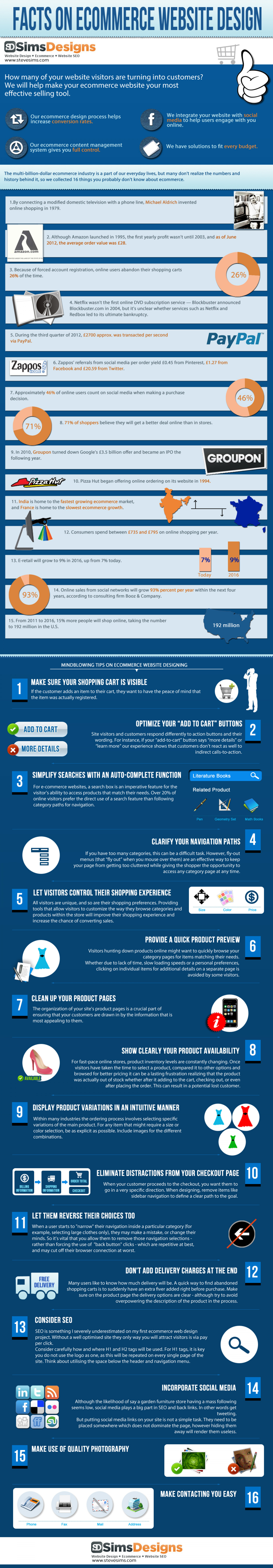 Ecommerce web design infographic Infographic
