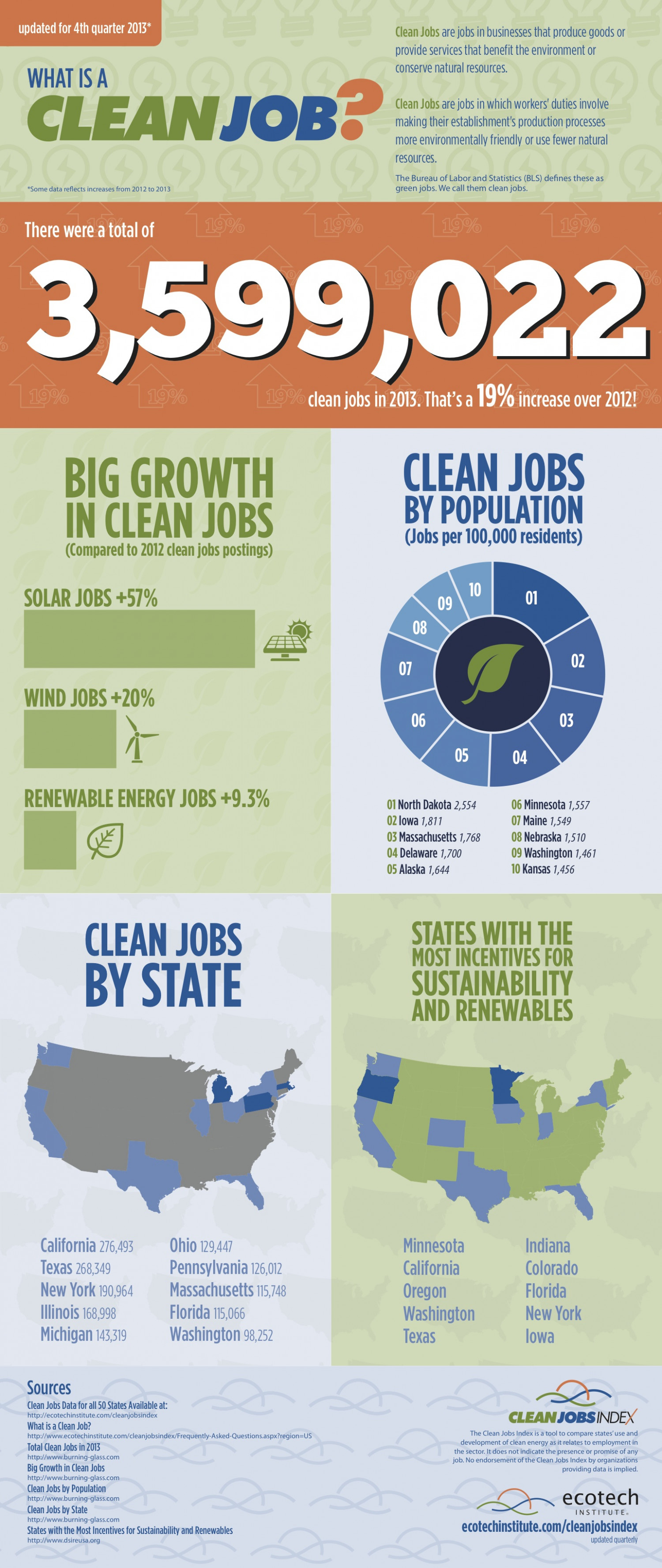 What Is A Clean Job? Infographic
