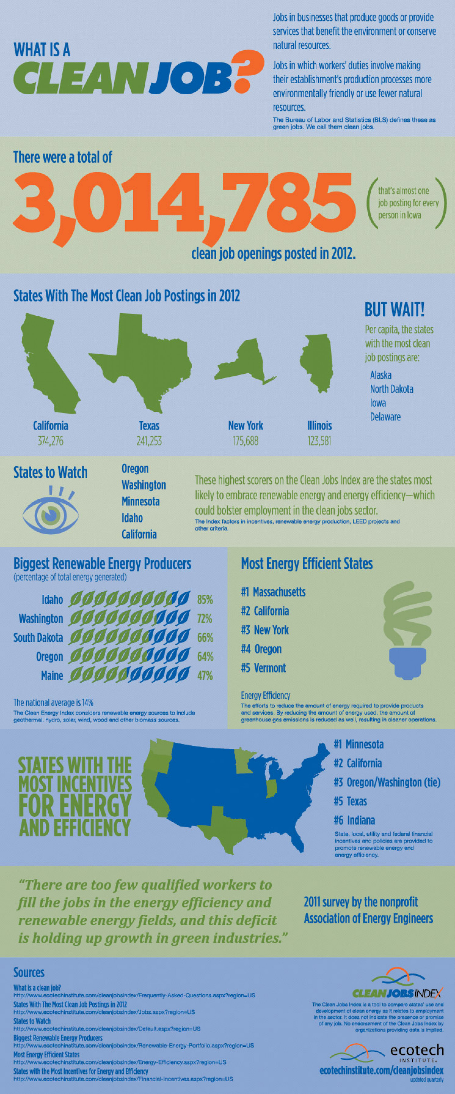 """Ecotech Institute's """"Clean Jobs Index"""" Infographic"""