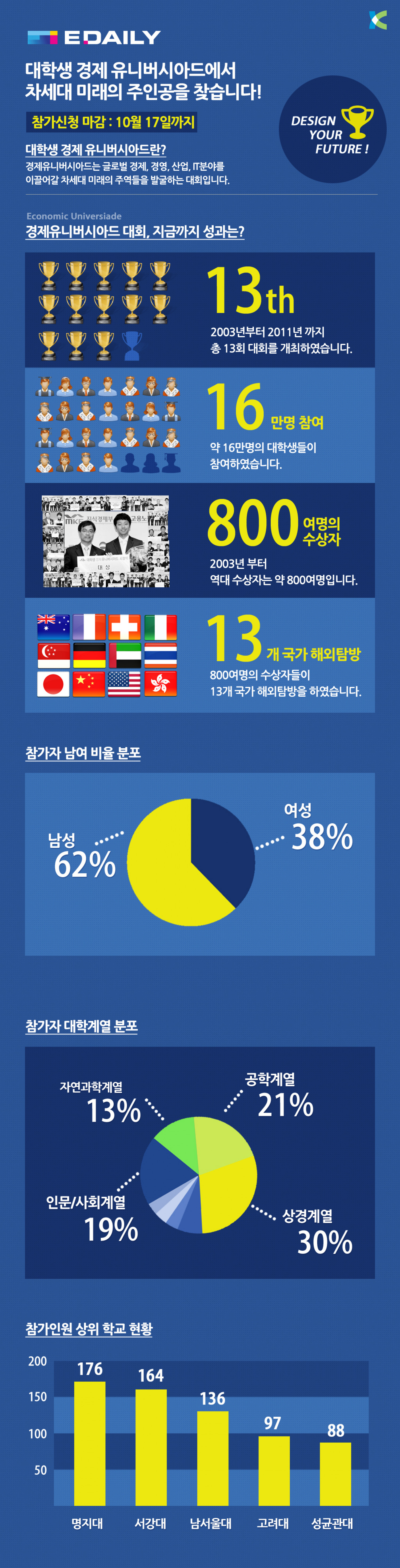 Edaily_Infographic Infographic