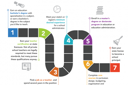 Education Administrator Career Path Infographic