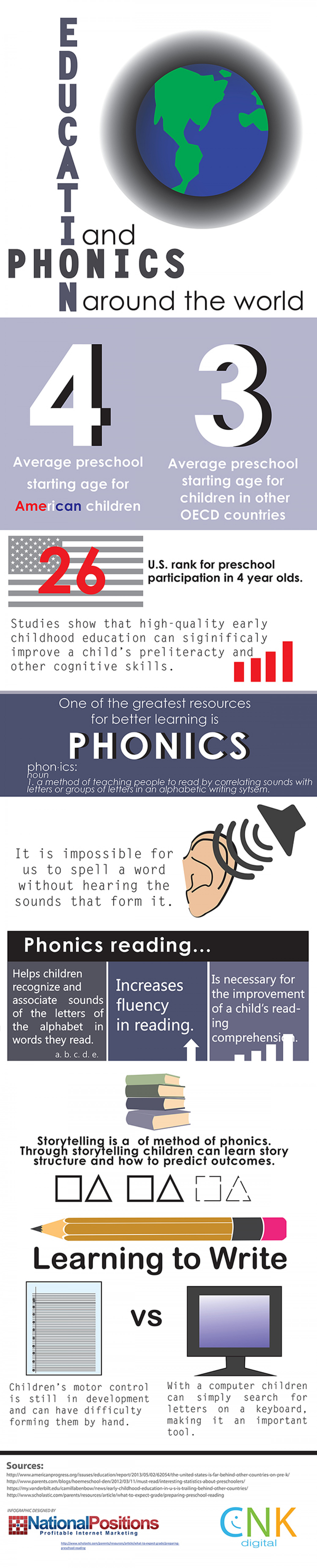 Education And Phonics Around The World Infographic