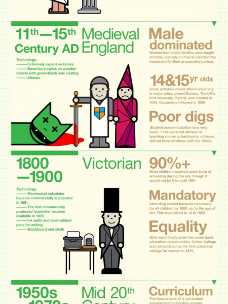 Education and Technology  Infographic
