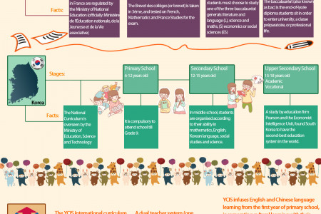 Education Around the World Infographic