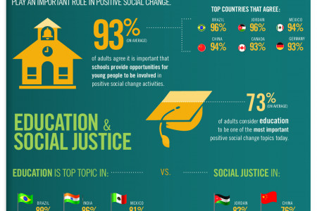 Education as a force for social change Infographic