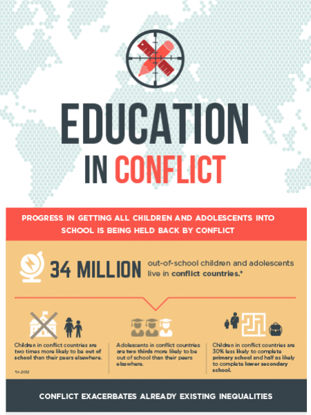 Education in conflict Infographic