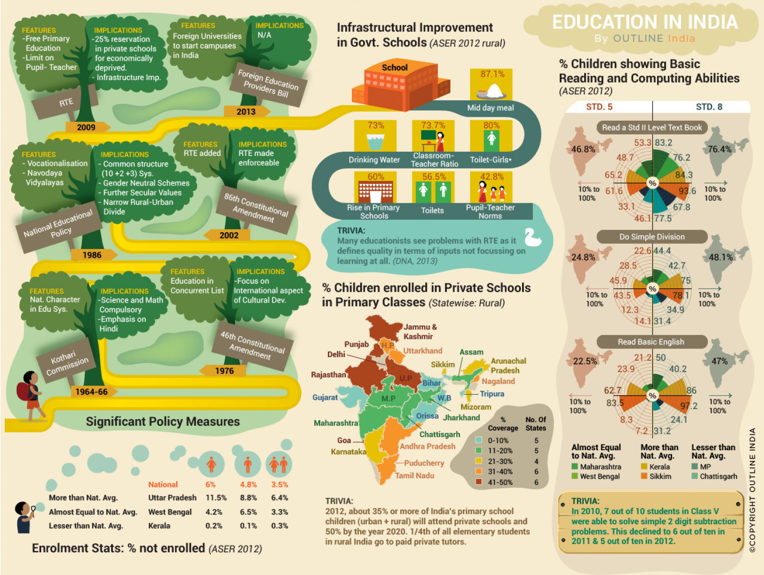 Education In India Infographic