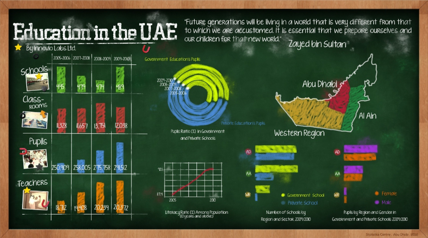 Education in the UAE Infographic