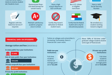 Education loans  Infographic