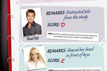 Education of Hollywood Celebrities Infographic