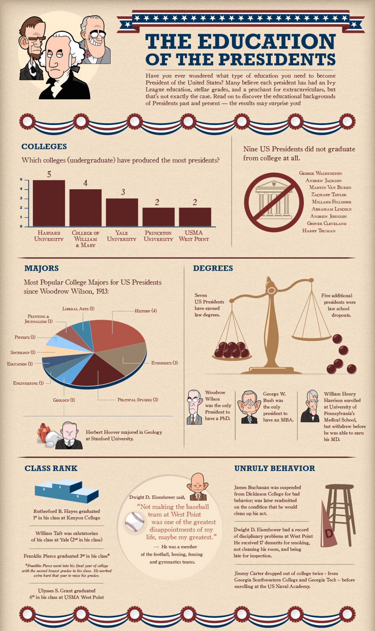 Education of the USA Presidents Infographic