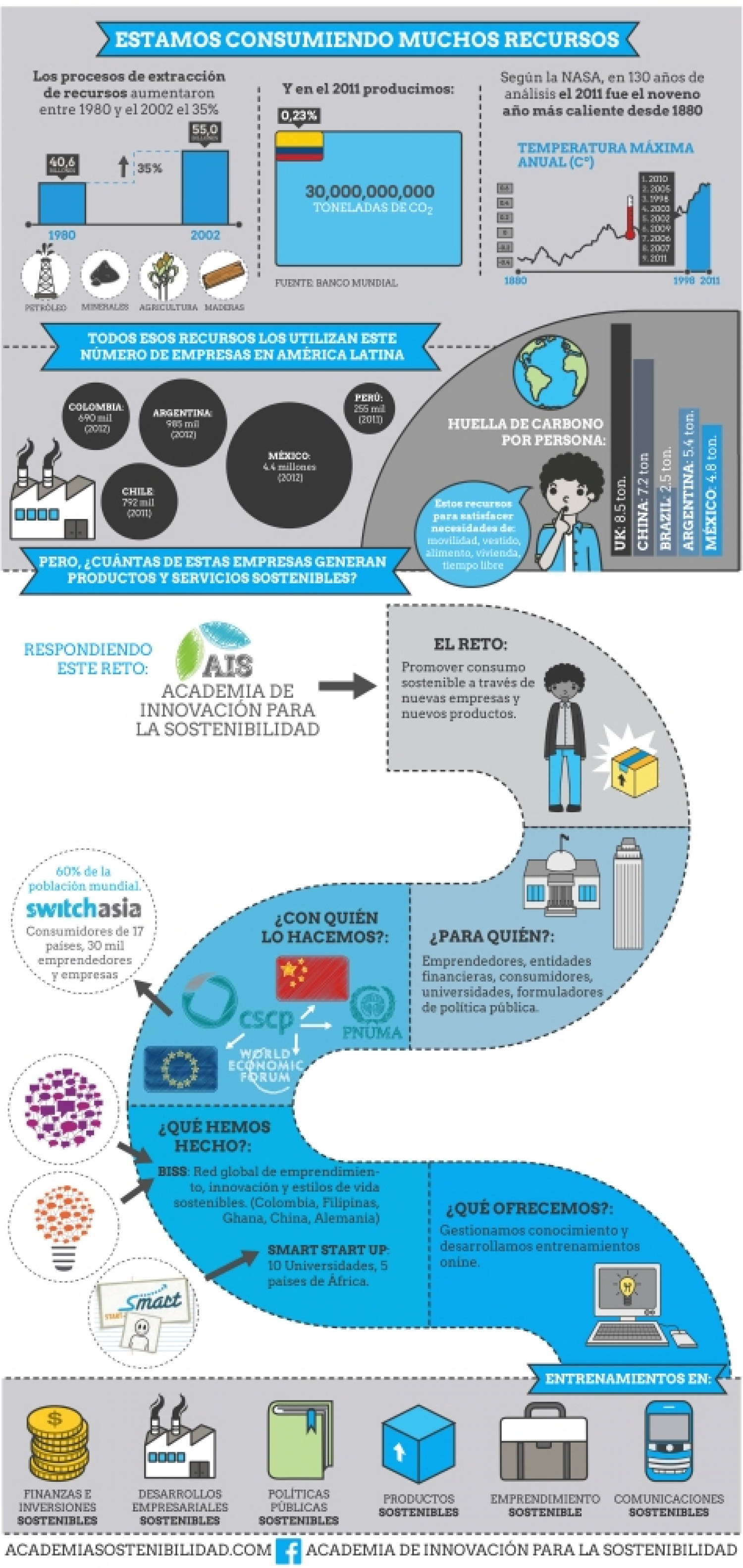 Education on sustainability Infographic