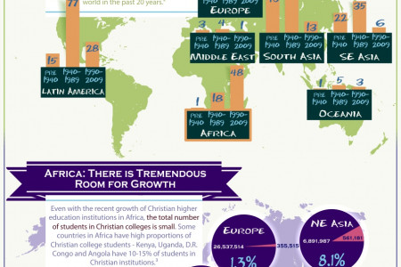 Education on the Rise Globally Infographic