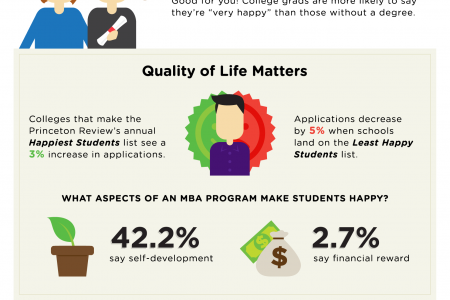 Education, Striving for Success & Happiness Infographic
