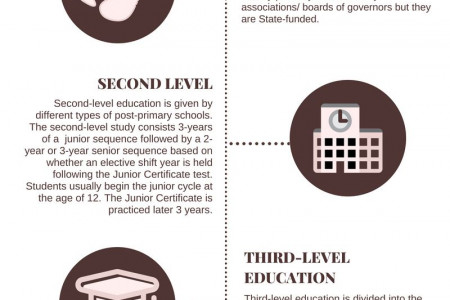 Education System in Ireland Infographic