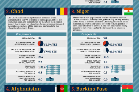 Education: The Highs and Lows Infographic