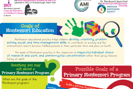 Education through Natural Learning: The Montessori Method Infographic